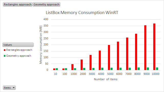 listbox winrt memory  consumption