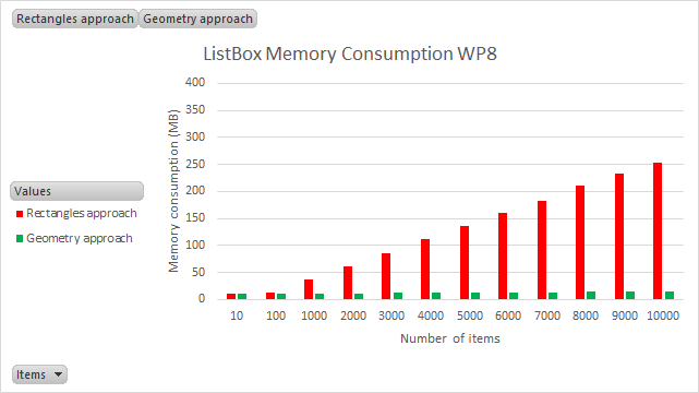 listbox wp8 memory consumption