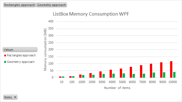 listbox wpf memory consumption