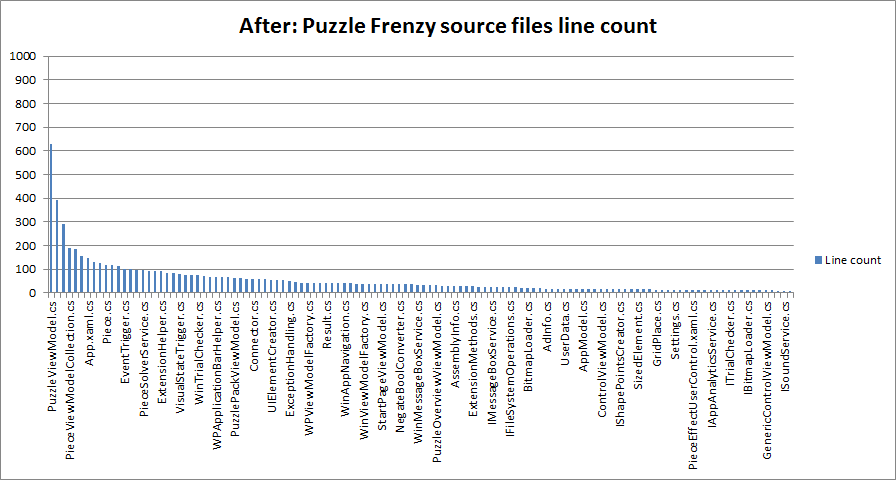 After: Puzzle Frenzy source files line count