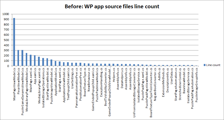 Before: WP app source files line count